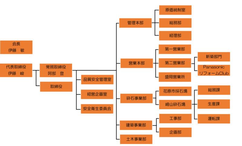 陸中建設組織図